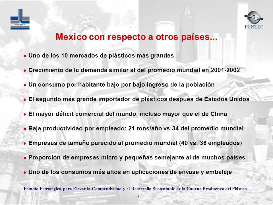 Mexico con respecto a otros países...