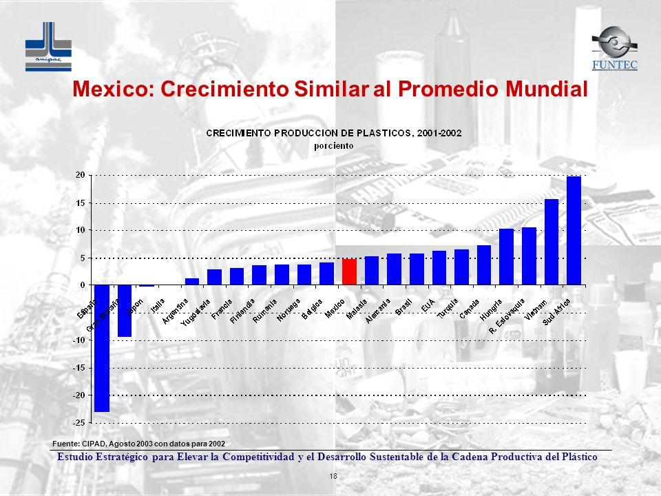 Mexico: Crecimiento Similar al Promedio Mundial