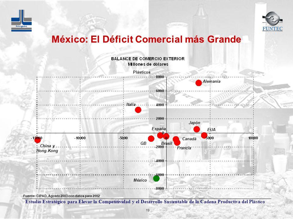 México: El Déficit Comercial más Grande