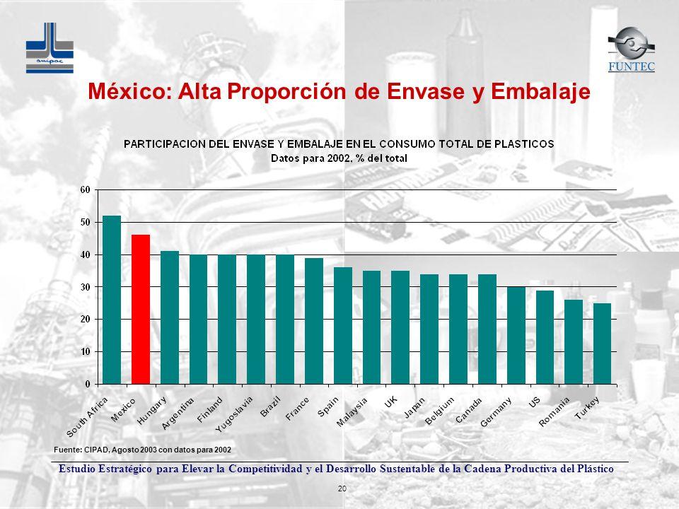 México: Alta Proporción de Envase y Embalaje