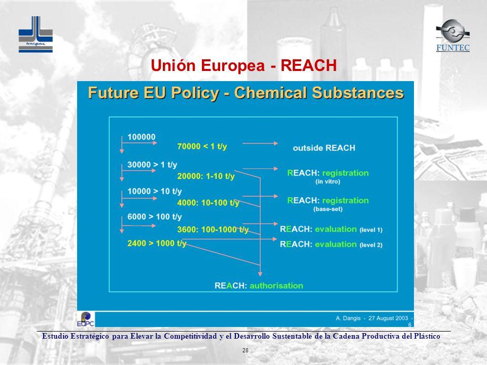 Unión Europea - REACH