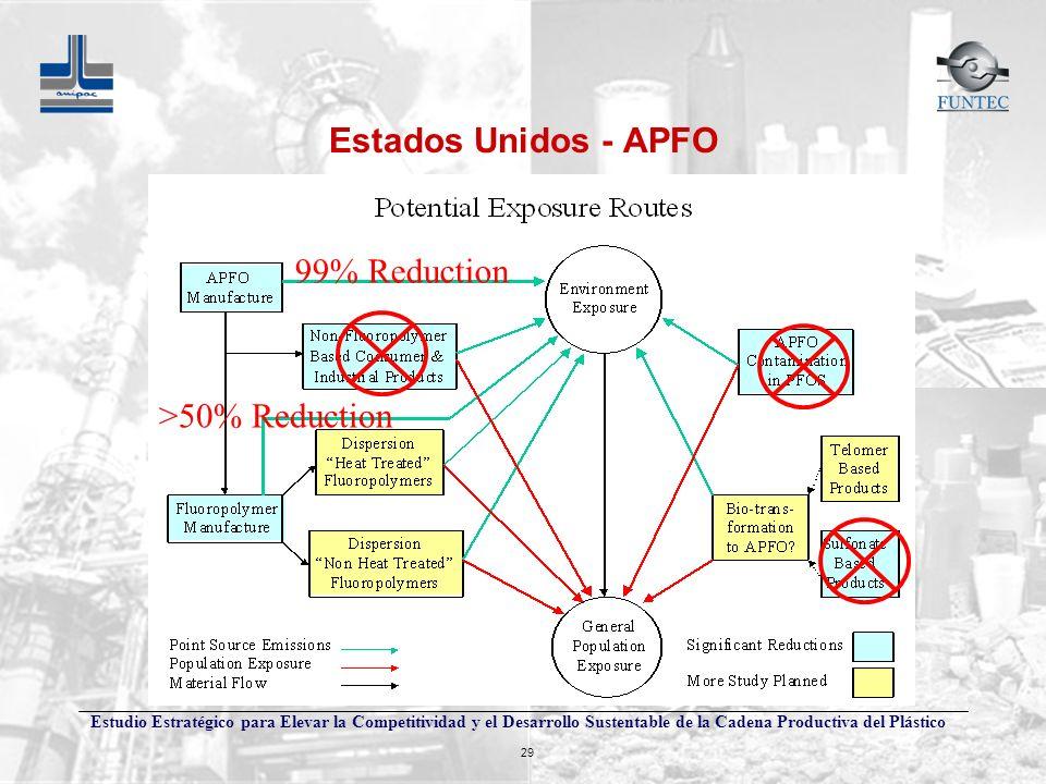 Estados Unidos - APFO 99% Reduction >50% Reduction