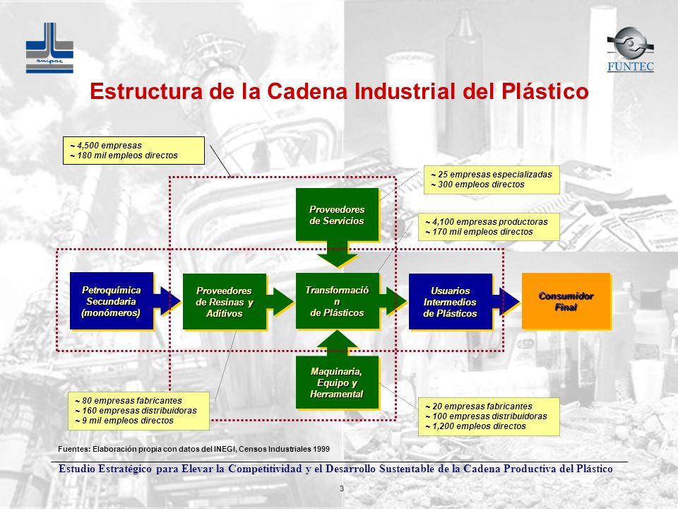 Estructura de la Cadena Industrial del Plástico