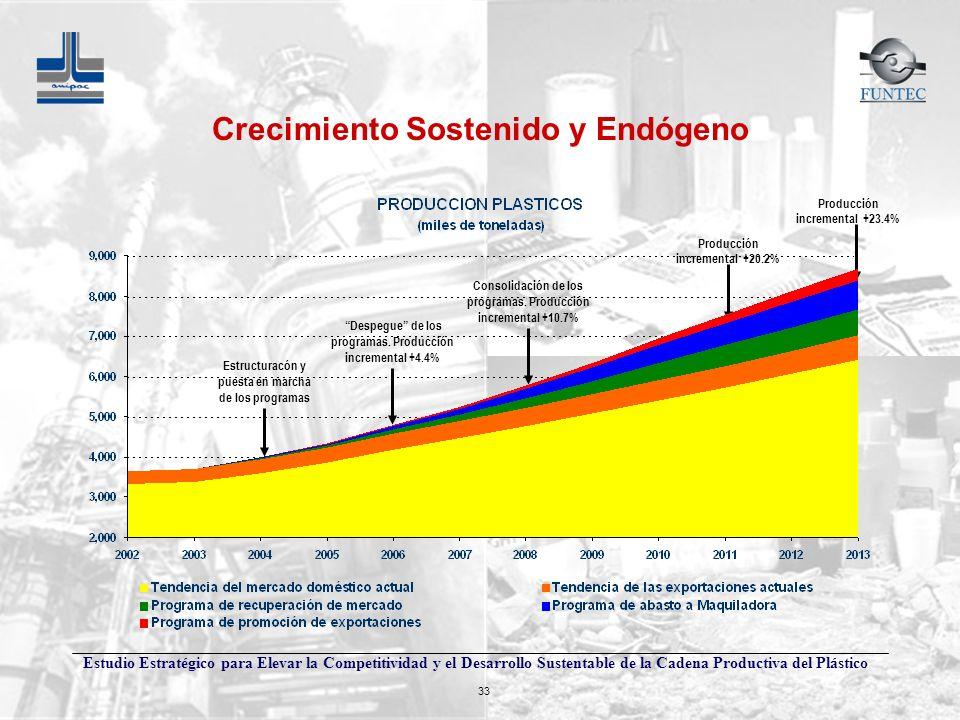 Crecimiento Sostenido y Endógeno