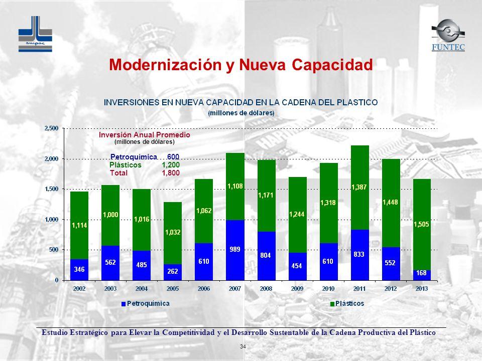Modernización y Nueva Capacidad