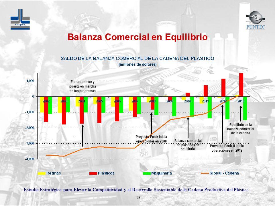 Balanza Comercial en Equilibrio