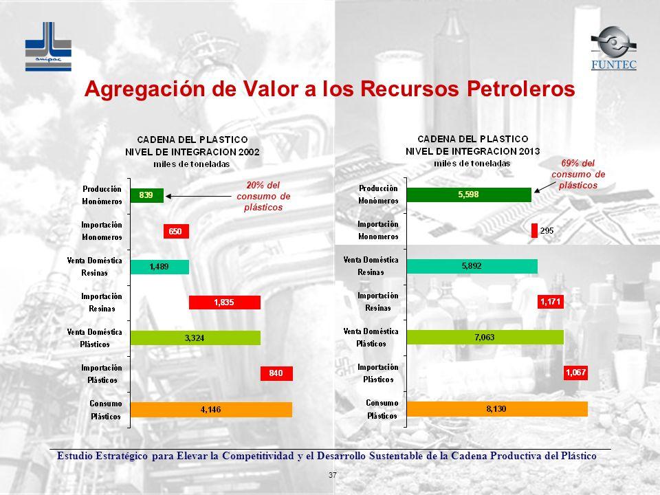 Agregación de Valor a los Recursos Petroleros