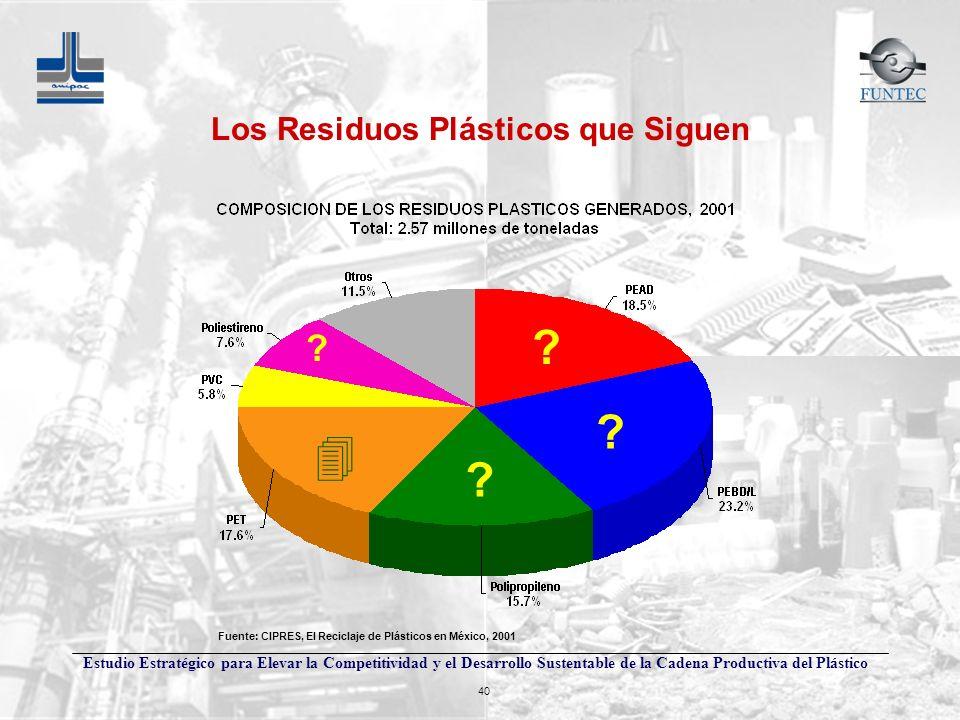 Los Residuos Plásticos que Siguen