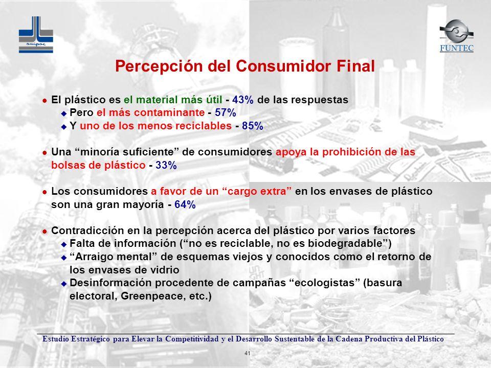 Percepción del Consumidor Final