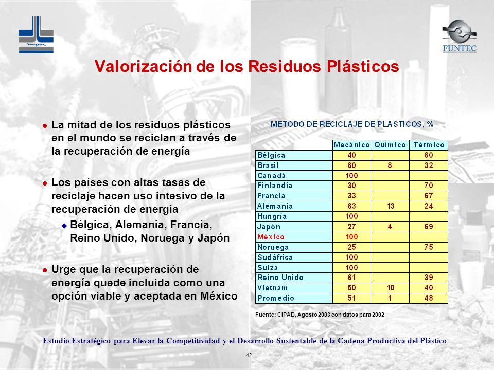 Valorización de los Residuos Plásticos