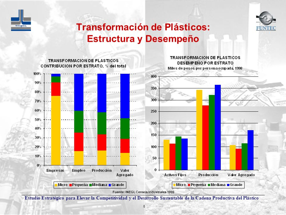 Transformación de Plásticos: Estructura y Desempeño