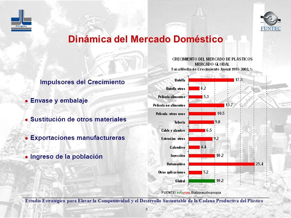 Dinámica del Mercado Doméstico