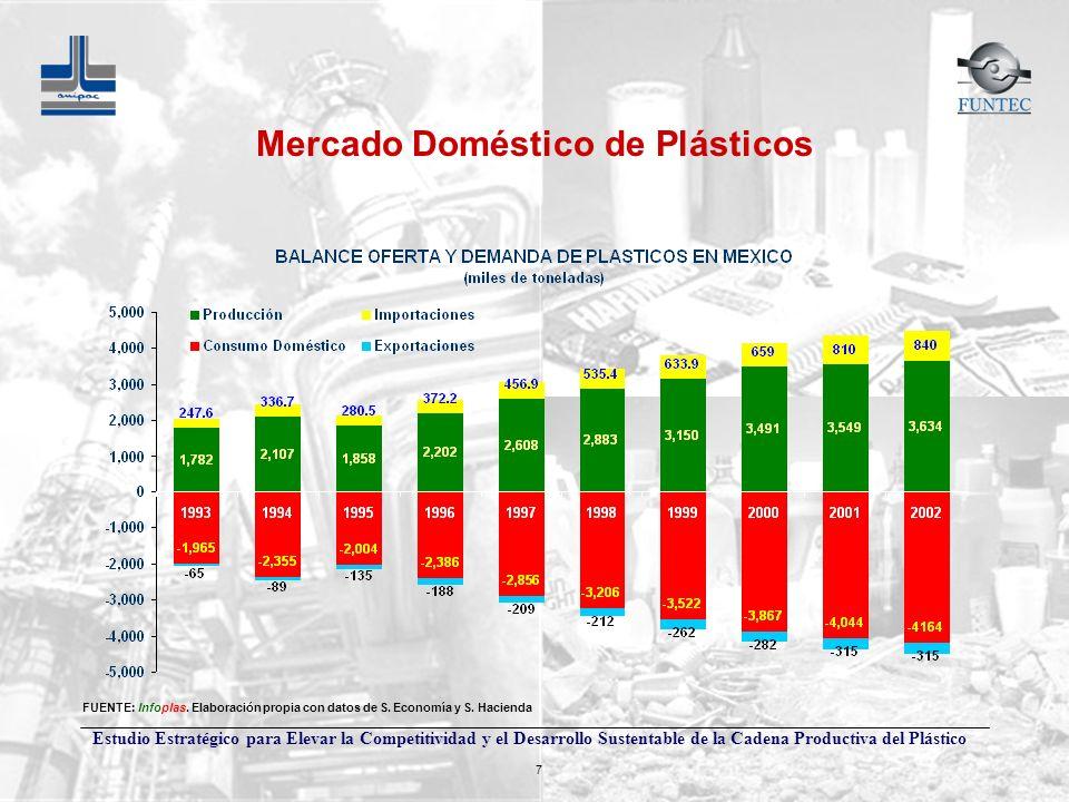 Mercado Doméstico de Plásticos