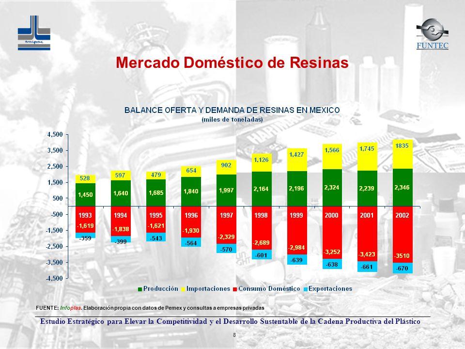 Mercado Doméstico de Resinas