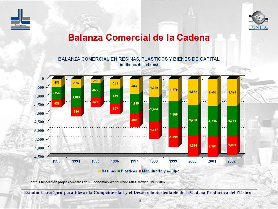 Balanza Comercial de la Cadena