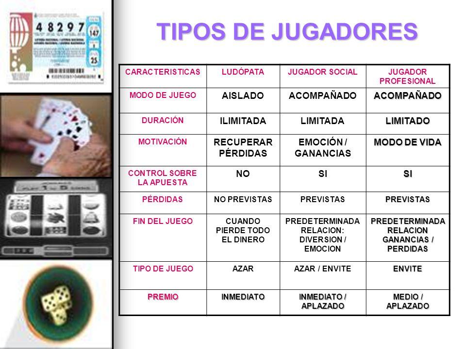 TIPOS DE JUGADORES AISLADO ACOMPAÑADO ILIMITADA LIMITADA LIMITADO