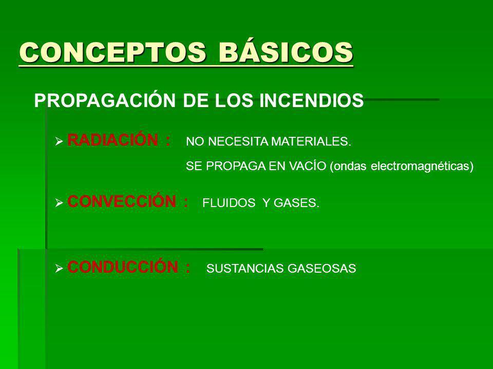 CONCEPTOS BÁSICOS PROPAGACIÓN DE LOS INCENDIOS RADIACIÓN :