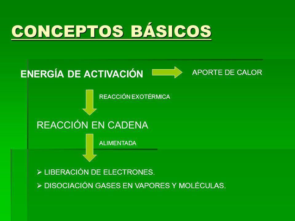 CONCEPTOS BÁSICOS ENERGÍA DE ACTIVACIÓN REACCIÓN EN CADENA