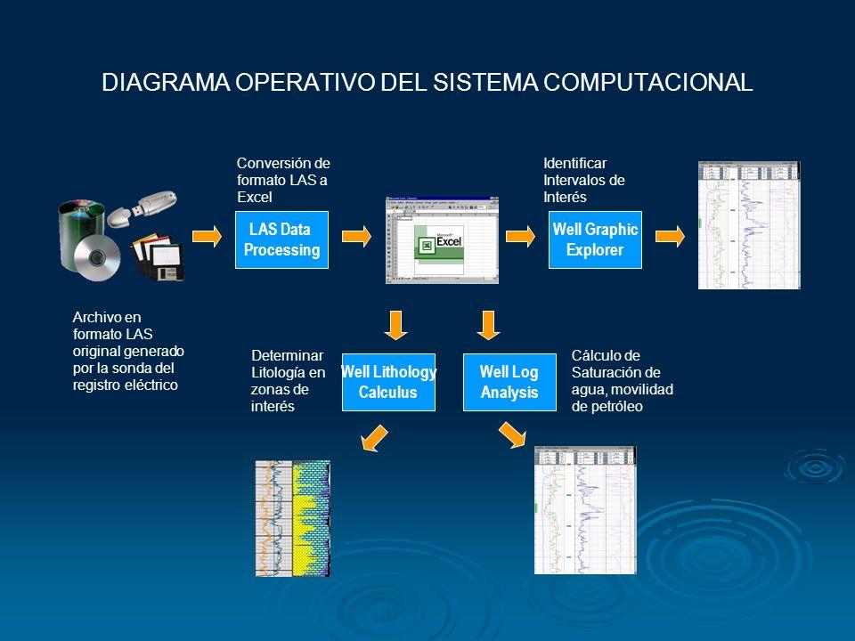 DIAGRAMA OPERATIVO DEL SISTEMA COMPUTACIONAL