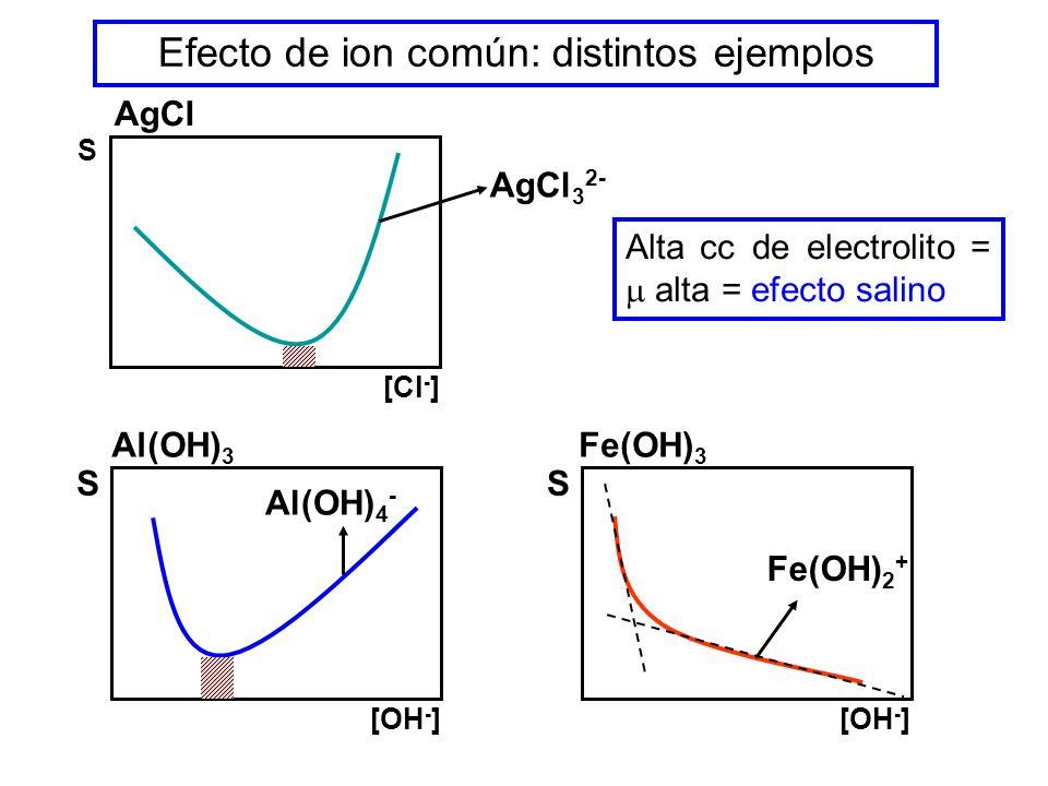 Efecto de ion común: distintos ejemplos
