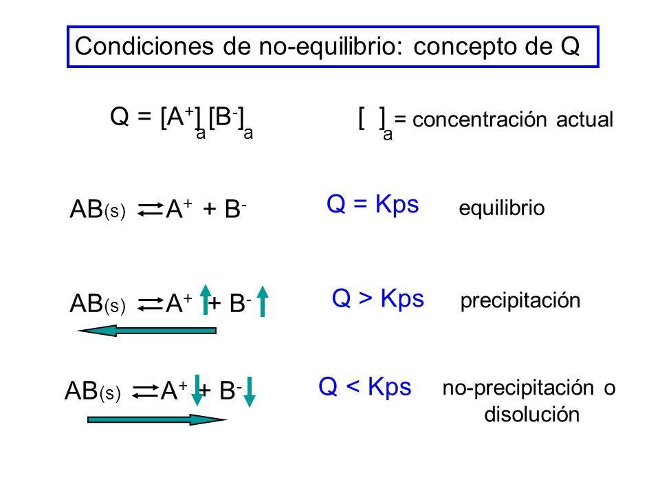 Condiciones de no-equilibrio: concepto de Q