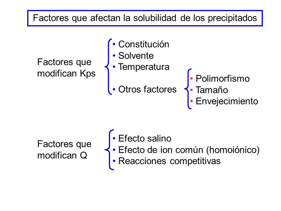 Factores que afectan la solubilidad de los precipitados