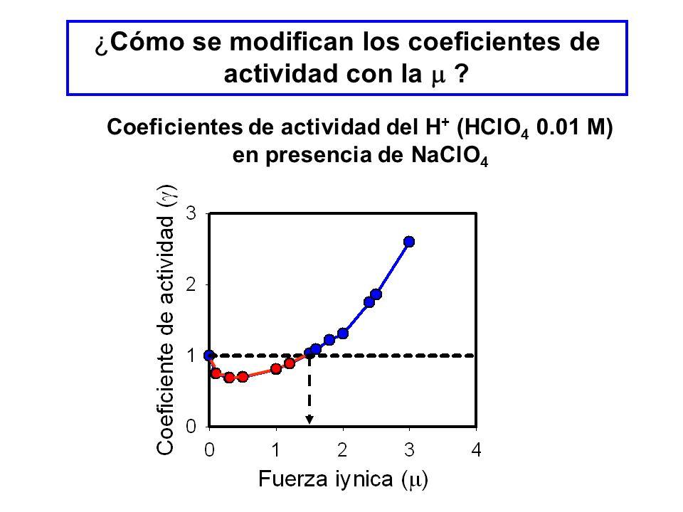 Coeficientes de actividad del H+ (HClO4 0.01 M) en presencia de NaClO4