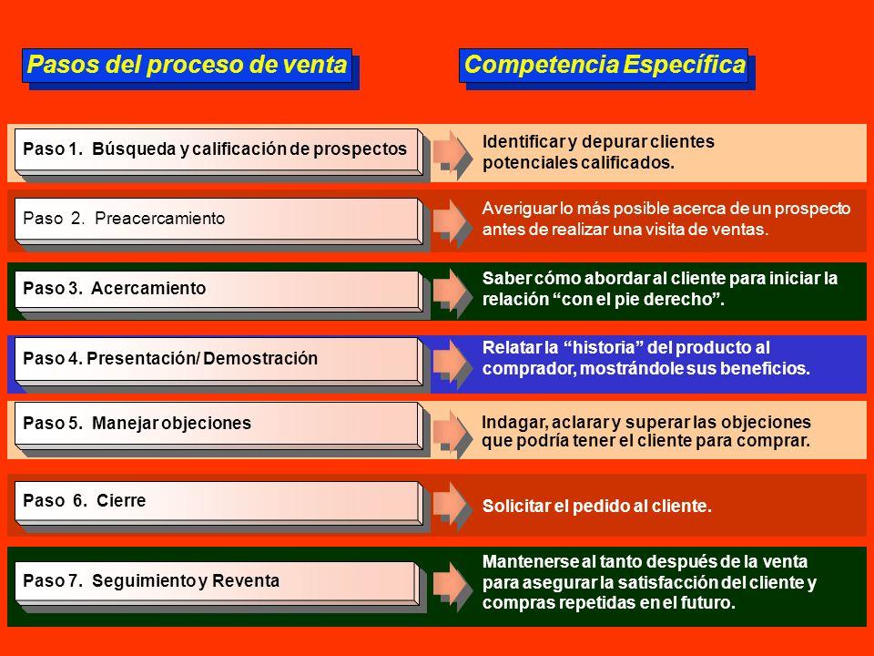 Pasos del proceso de venta Competencia Específica