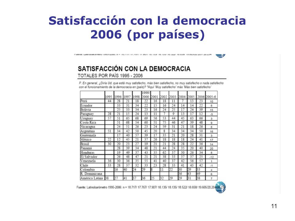 Satisfacción con la democracia 2006 (por países)