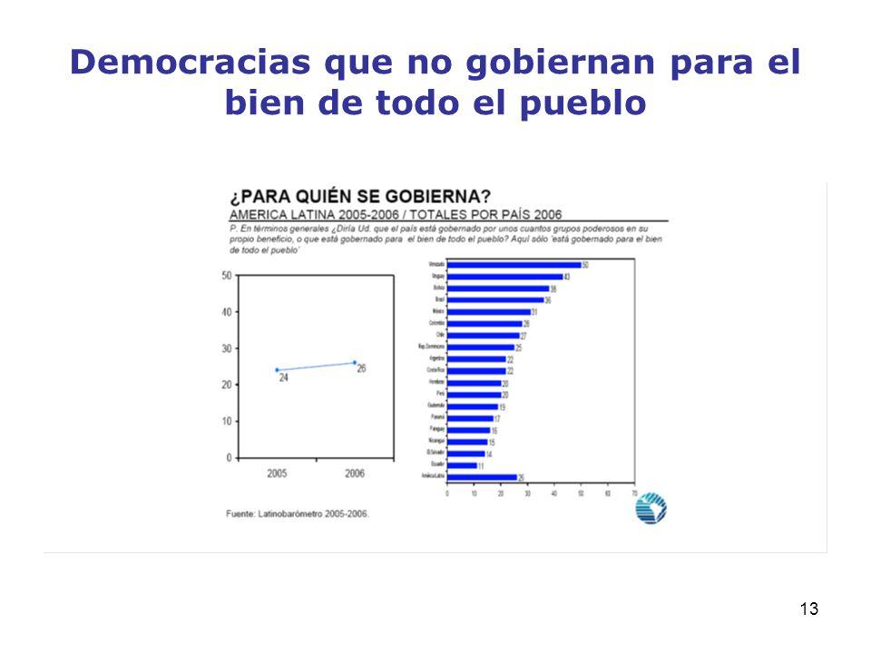 Democracias que no gobiernan para el bien de todo el pueblo