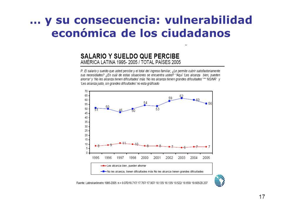 … y su consecuencia: vulnerabilidad económica de los ciudadanos