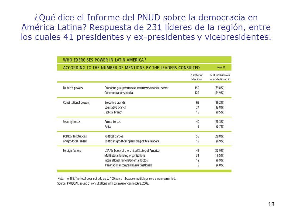 ¿Qué dice el Informe del PNUD sobre la democracia en América Latina