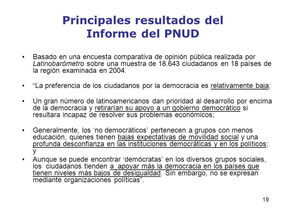 Principales resultados del Informe del PNUD