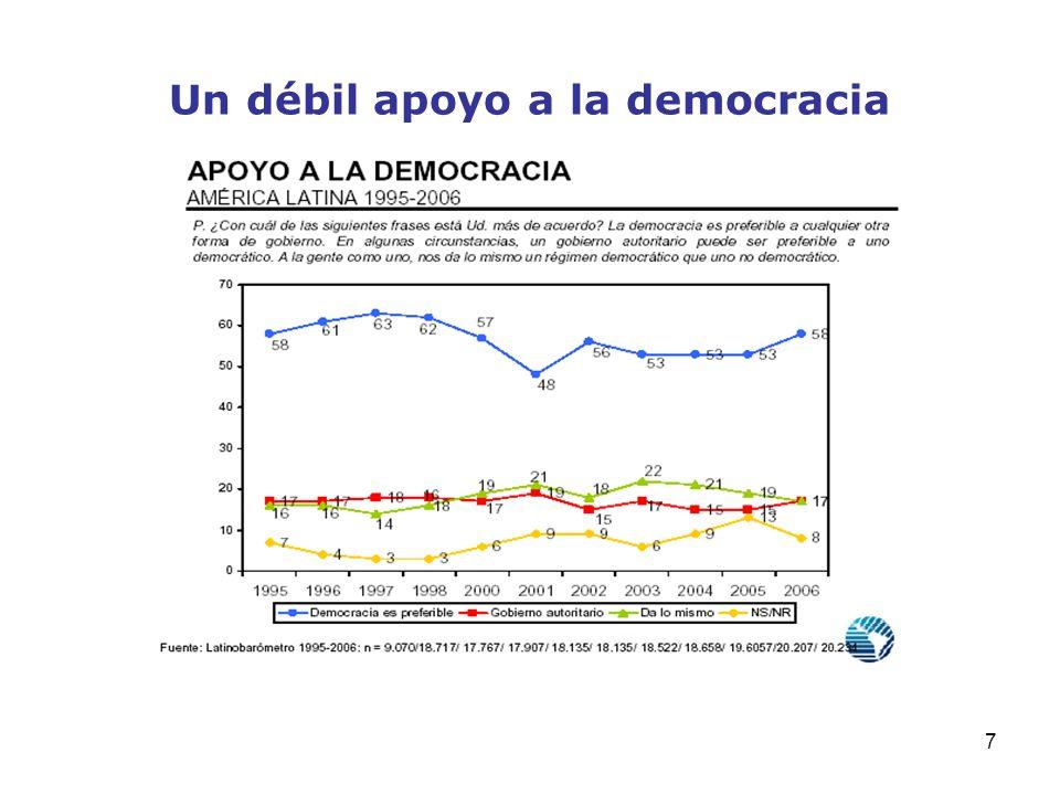Un débil apoyo a la democracia