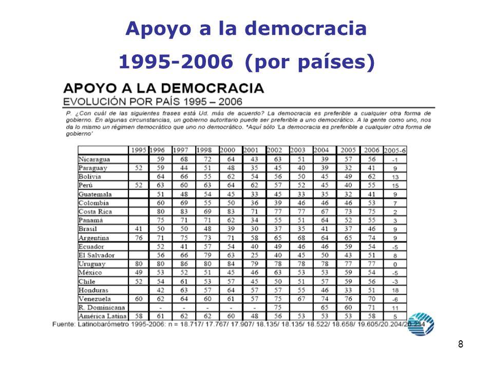 Apoyo a la democracia 1995-2006 (por países)