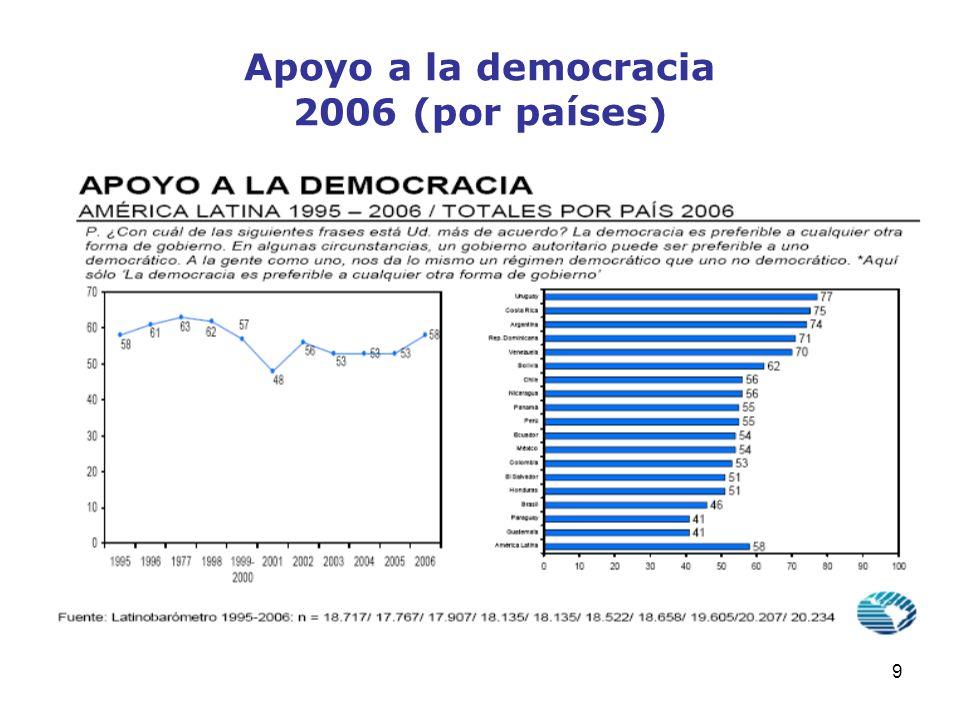 Apoyo a la democracia 2006 (por países)