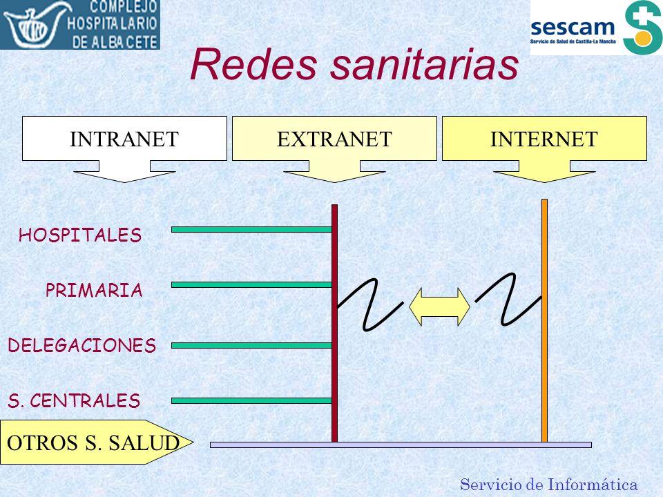 Redes sanitarias INTRANET EXTRANET INTERNET OTROS S. SALUD HOSPITALES