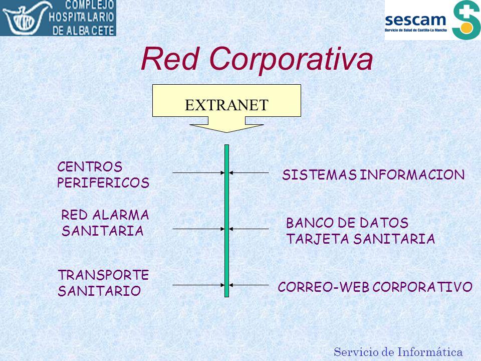 Red Corporativa EXTRANET CENTROS PERIFERICOS SISTEMAS INFORMACION