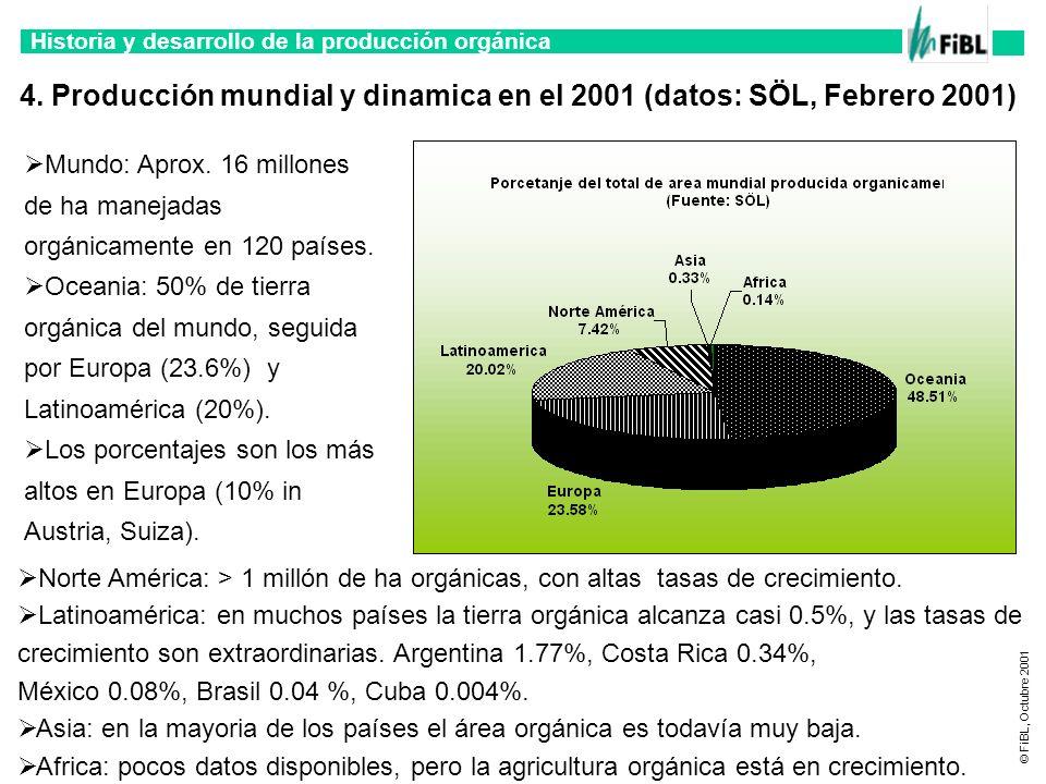 4. Producción mundial y dinamica en el 2001 (datos: SÖL, Febrero 2001)