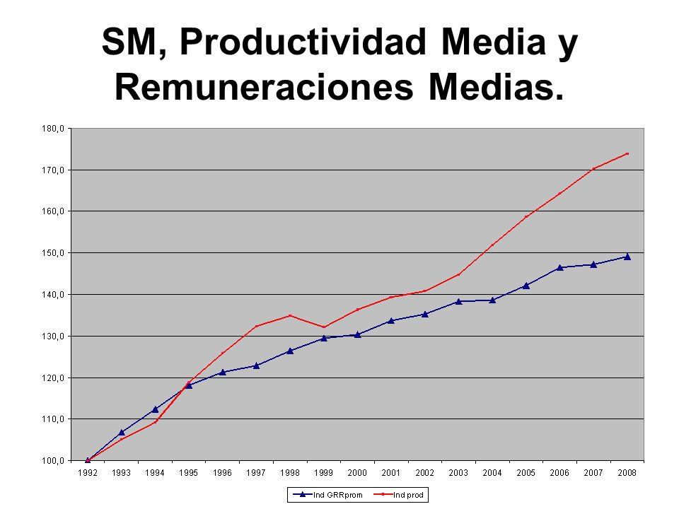 SM, Productividad Media y Remuneraciones Medias.