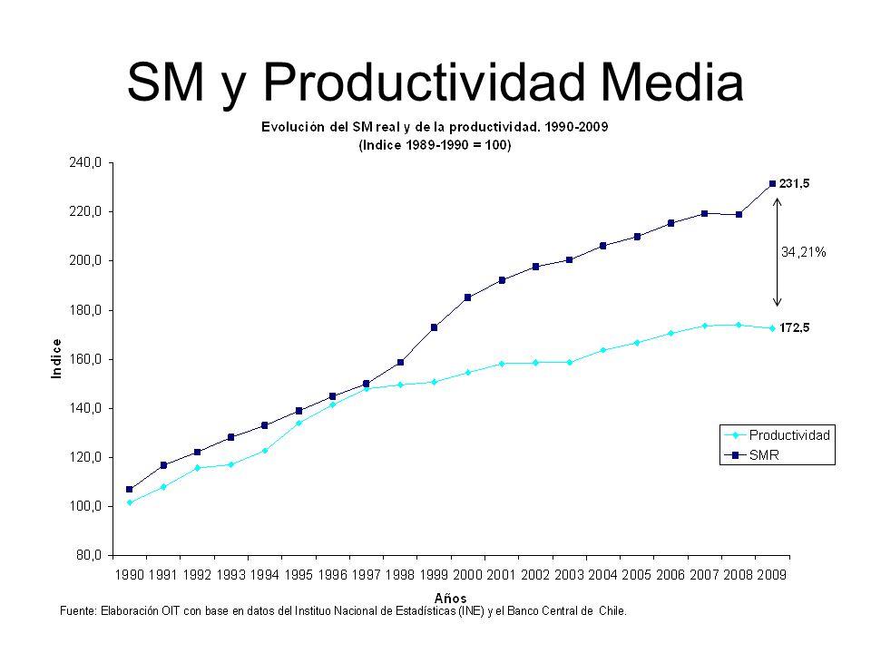 SM y Productividad Media