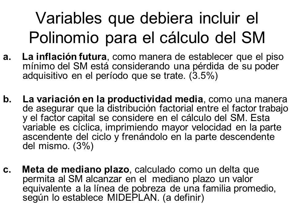 Variables que debiera incluir el Polinomio para el cálculo del SM