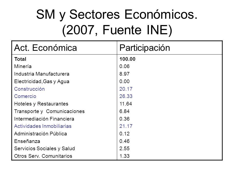 SM y Sectores Económicos. (2007, Fuente INE)