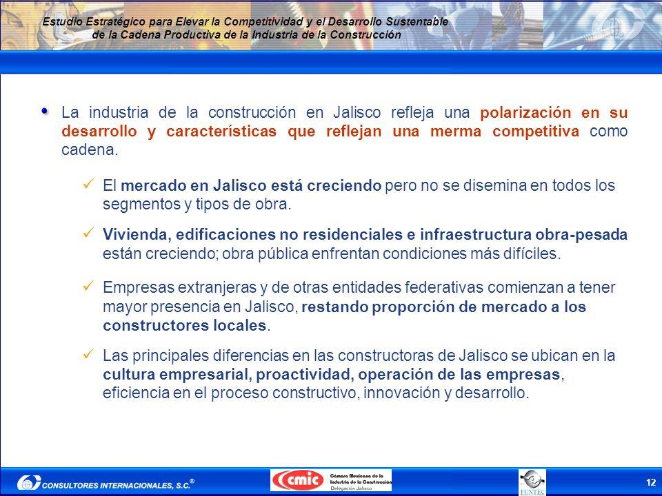 La industria de la construcción en Jalisco refleja una polarización en su desarrollo y características que reflejan una merma competitiva como cadena.