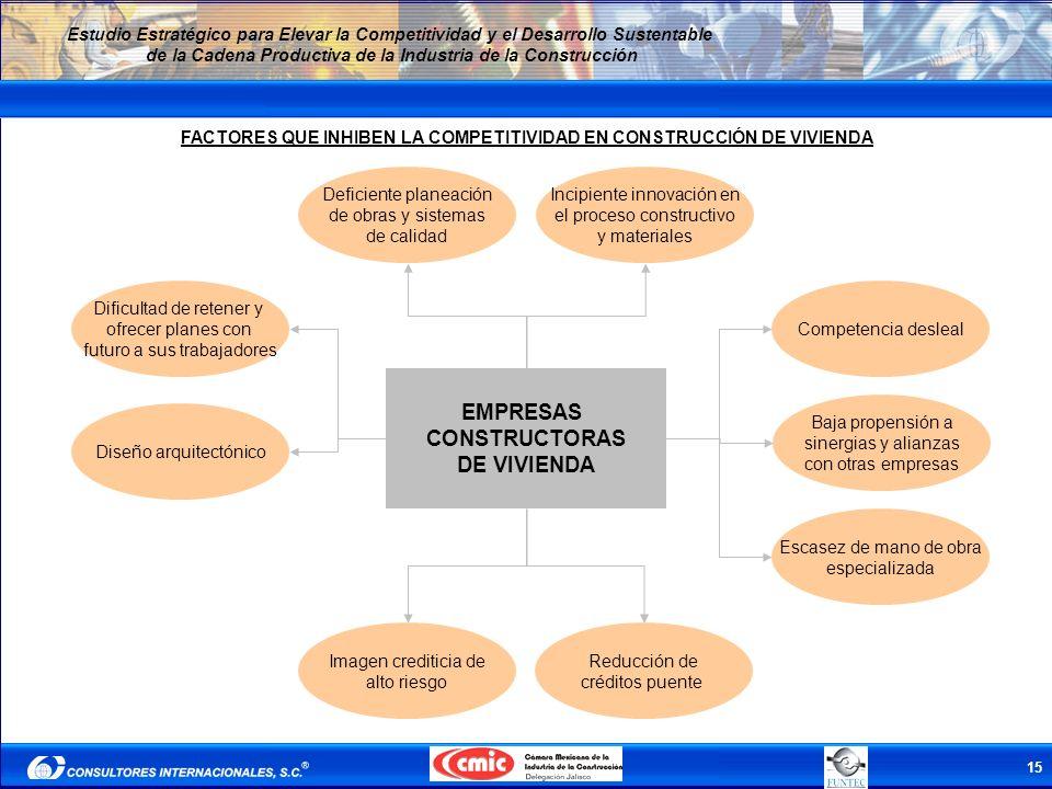 FACTORES QUE INHIBEN LA COMPETITIVIDAD EN CONSTRUCCIÓN DE VIVIENDA
