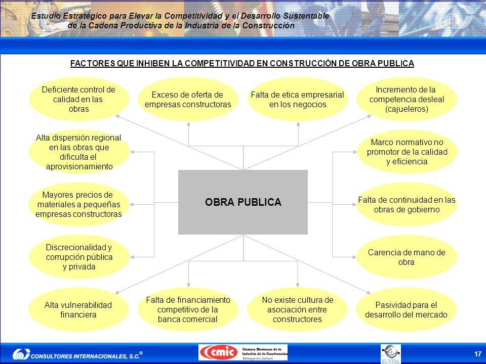 FACTORES QUE INHIBEN LA COMPETITIVIDAD EN CONSTRUCCIÓN DE OBRA PUBLICA