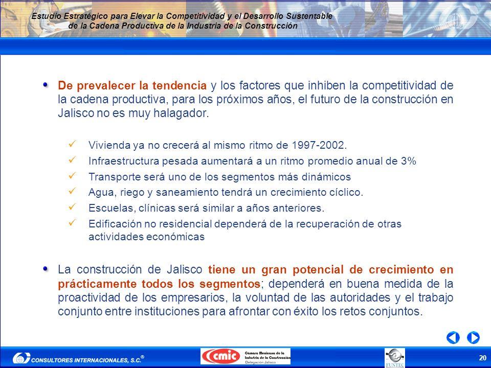 De prevalecer la tendencia y los factores que inhiben la competitividad de la cadena productiva, para los próximos años, el futuro de la construcción en Jalisco no es muy halagador.