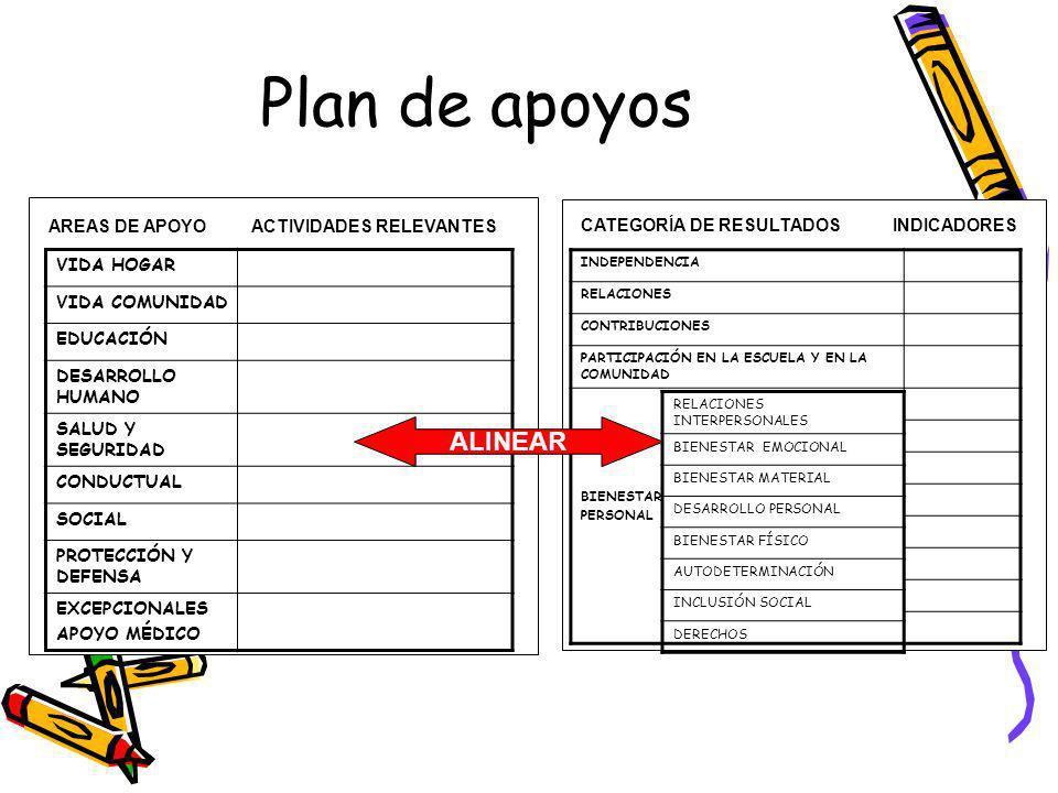 Plan de apoyos ALINEAR VIDA HOGAR VIDA COMUNIDAD EDUCACIÓN