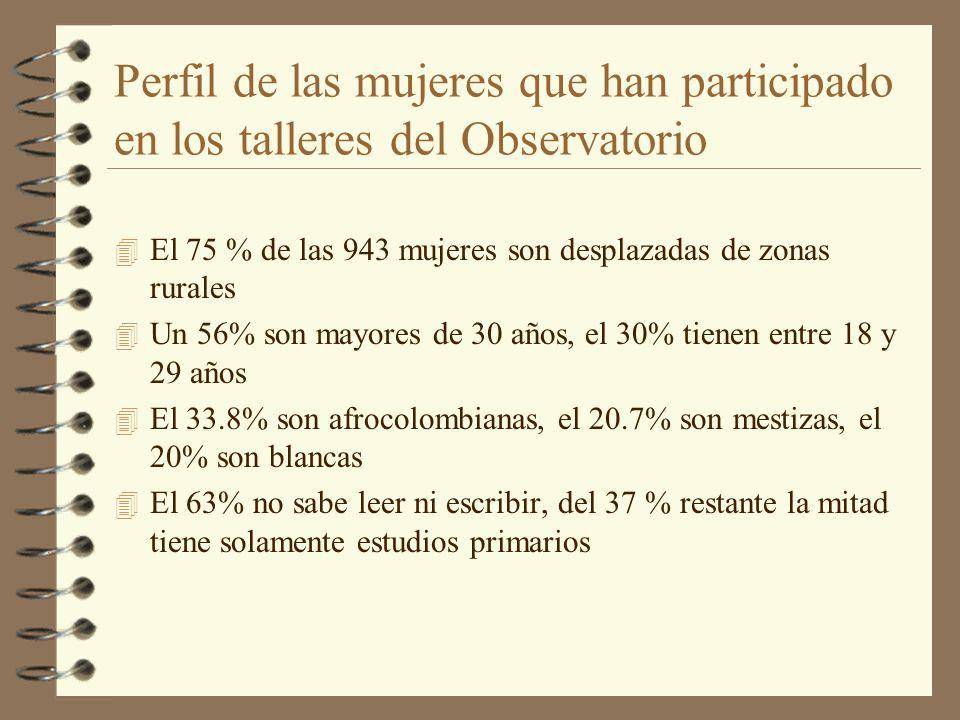 Perfil de las mujeres que han participado en los talleres del Observatorio