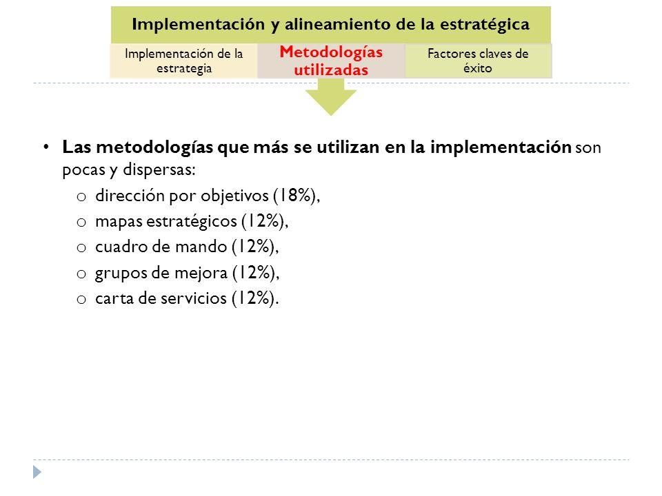 dirección por objetivos (18%), mapas estratégicos (12%),